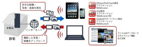 リンクステーション ネットワーク対応HDD 高速モデル  LS VLシリーズ | BUFFALO バッファロー 1